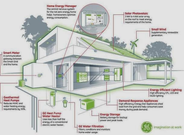Eco-Friendly House Designs photo - 8