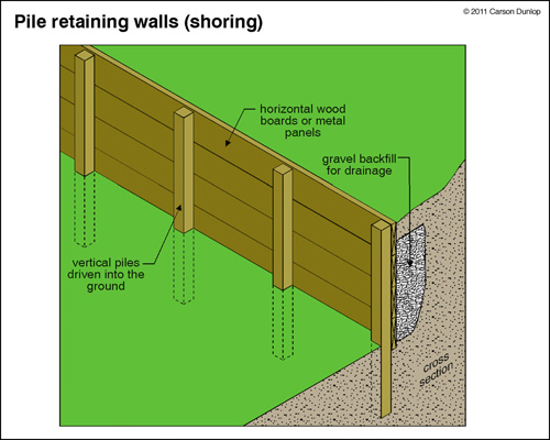 wood retaining wall design example photo - 2
